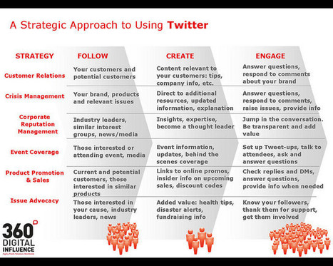 [Infographic] 6 Strategic Approaches For Using Twitter | Twitter addicted | Scoop.it