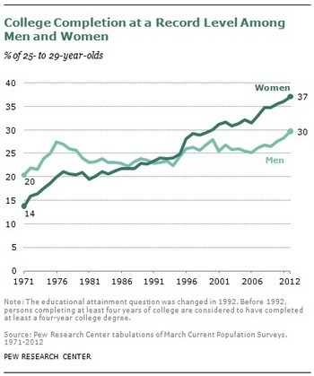 Some Key Findings on Women's Values, Education, and Birth Rates | VitaminW | Women Today | Scoop.it