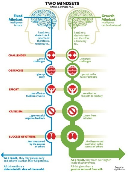 4 Ways to Promote Growth Mindset in PBL   Blog   Project Based Learning   BIE   Art Teachers Rock   Scoop.it