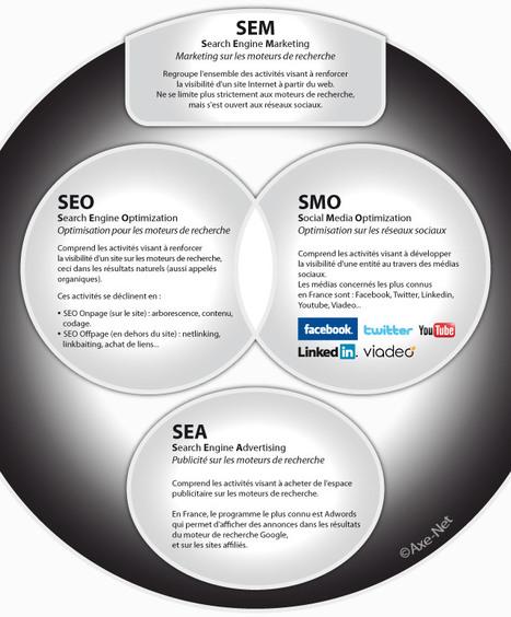 Décryptage : SEM, SEO, SEA, SMO | Communiquer sur le Web | Scoop.it