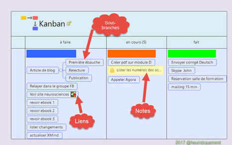 Utiliser XMind en mode Kanban | Cartes mentales | Scoop.it