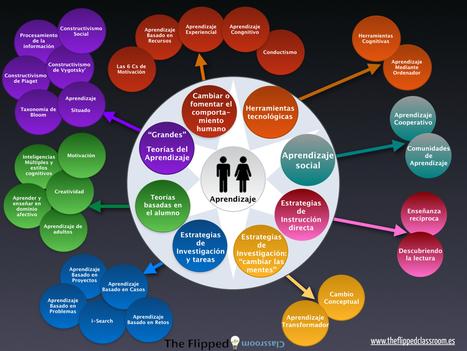 [Infografía] Metodologías didácticas en el aula: Una manera de verlas…. | Inteligencia Colectiva | Scoop.it