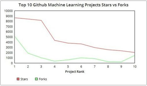 Top 10 Machine Learning Projects on Github | Bu