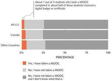 A Compendium of MOOC Perspectives, Research, and Resources (EDUCAUSE Review) | EDUCAUSE.edu | barcamps, educamps. opencourses, moocs | Scoop.it