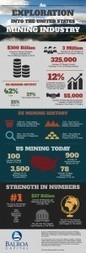 INFOGRAPHIC: Exploring the US mining industry | Business Industry Infographics | Scoop.it