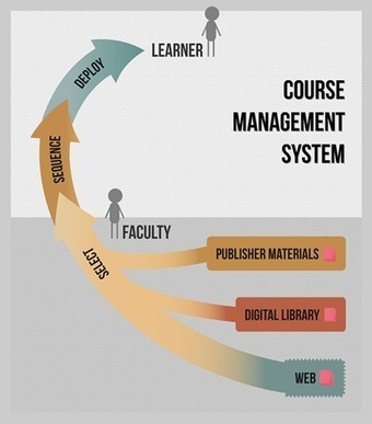 Ten Years Later: Why Open Educational Resources Have Not Noticeably Affected Higher Education, and Why We Should Care (EDUCAUSE Review) | EDUCAUSE.edu | ORIOLE project | Scoop.it