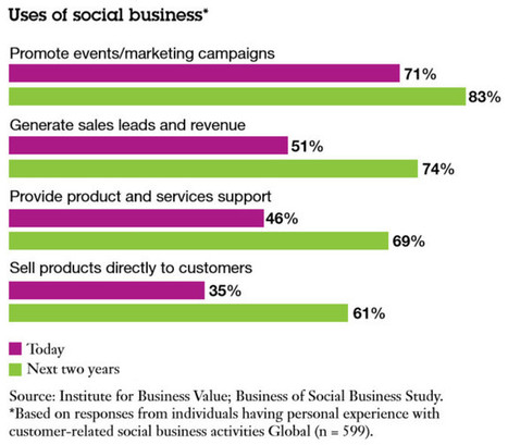 Marketers Shift Ad Budgets Into Social Media | Markerting | Scoop.it