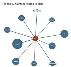 [Outil] Hashtagify : sur Twitter, êtes-vous sûrs d'utiliser les bons mots-dièse ? | Social Media Curation par Mon Habitat Web | Scoop.it