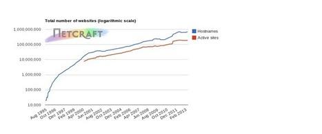 Bientot 1 Mds de sites d'apres Netcraft | digistrat | Scoop.it