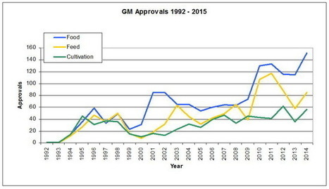 Trends in Global Approvals of Biotech Crops (1992–2014)- Crop Biotech Update ( 7/8/2015 ) | ISAAA.org/KC | Modern Agricultural Biotechnology | Scoop.it