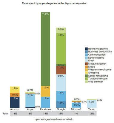 Facebook et Google captent 25% du temps passé sur des ... - JDN   NTIC: nouvelles technologies   Scoop.it
