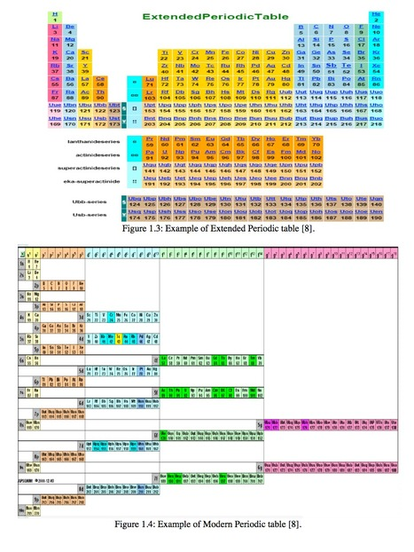 Extended Periodic Table Amazing Science Sc