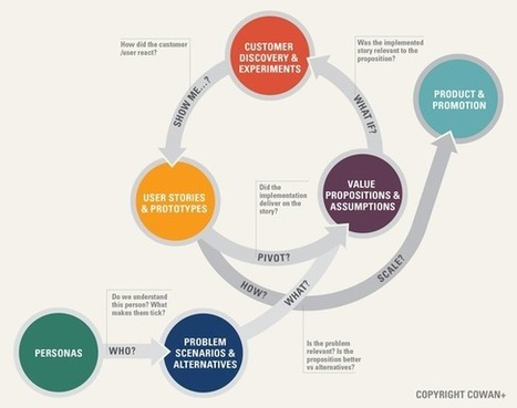 What Agile Concepts Are Being Used Outside of Product Development? | CiberOficina | Scoop.it