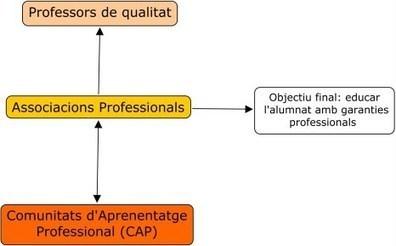 Apunts d'urgència per a reflexionar sobre la necessitat de l'associacionisme de docents a les Illes Balears (1) | Aprendizaje y Cambio | Scoop.it