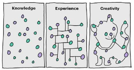 Conocimiento, experiencia, Creatividad | Sobre TIC, Aprendizaje y Gestion del Conocimiento | Scoop.it