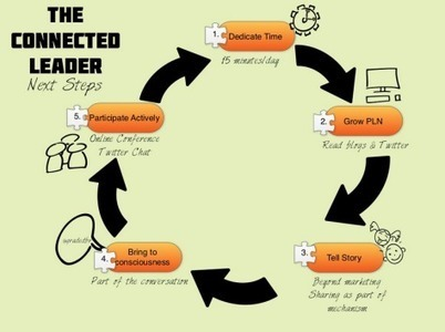 Want to become a connected educator in Ten Minutes of Connecting: Day 1 - Dedicating Time @ossemooc | Leading Learning | Scoop.it