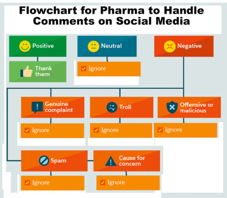 Flowchart: How Pharma Can Handle Every Type of Comment on Social Media | Pharma: Trends and Uses Of Mobile Apps and Digital Marketing | Scoop.it