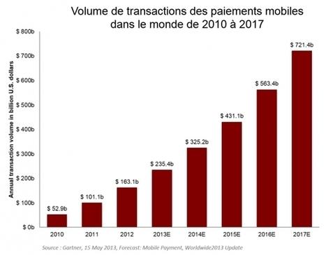 Comment Apple Pay se différencie des systèmes de paiements concurrents   Paiement Mobile - Mobile payment   Scoop.it