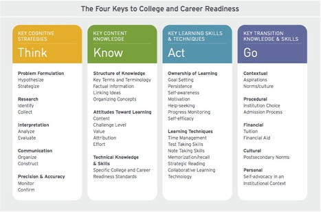 A New Era for Educational Assessment | Students at the Center | Alive and Learning | Scoop.it