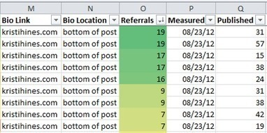 Measuring the Success of Your Guest Posting Campaign   Link Building and Linkers   Scoop.it
