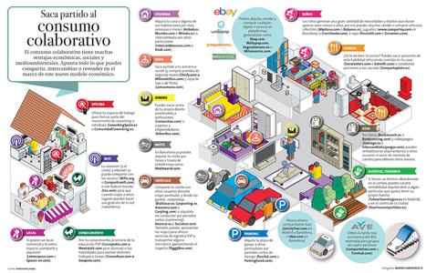 Saca partido al consumo colaborativo | Educación en Consuegra | Scoop.it