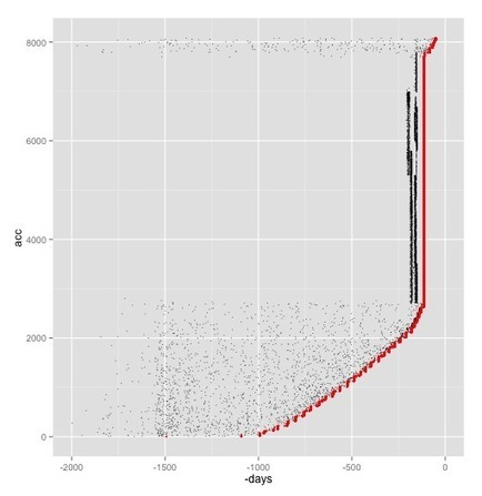 Estimated Follower Accession Charts for Twitter | e-Xploration | Scoop.it