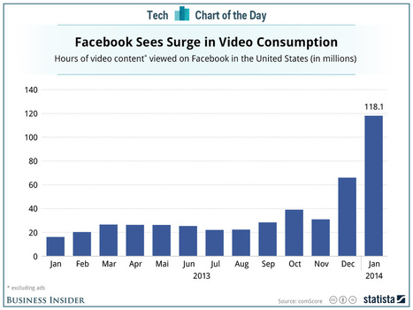 Facebook Has Suddenly Become A Massive Hub For Video | SME's, Management, Busines, Finance & Leadership | Scoop.it