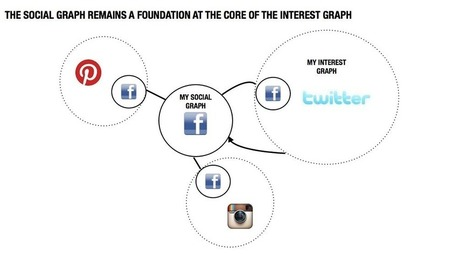 Why the interest graph is the future of social commerce | The importance of Storytelling | Scoop.it