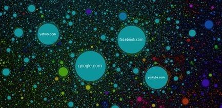 The Internet Map cartographie les liens entre 350 000 sites web dans le monde | Digital marketing, e-CRM and stuff | Scoop.it