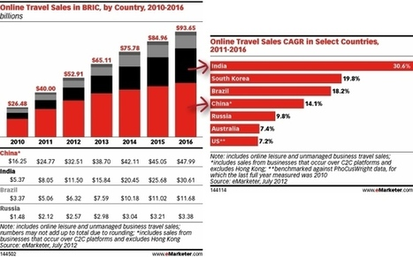 China's Online Travel Sales to Hit $48 Billion by 2016, But India Will Show Most Growth | China Travel News | Scoop.it