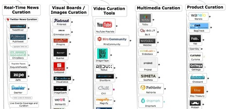 Looking for Content Curation Tools? Here's Where To Start: The Official Content Curation Tools Universe Map | Walnut Media Literacy | Scoop.it