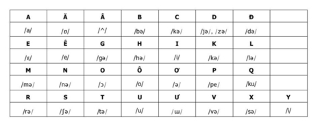 Learning Vietnamese | Scoop it