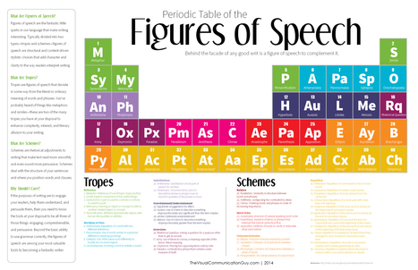 Periodic table of the figures of speech | What is literature? | Scoop.it