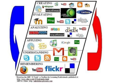 Bloom's Taxonomy tied to Web2.0 tools - handy! (RT @russeltarr) @c4LPT | EFL Teaching Journal | Scoop.it