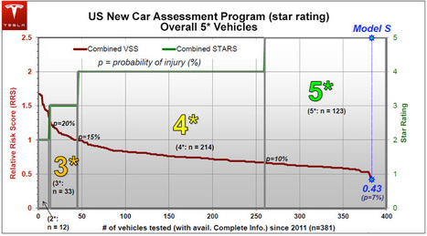 Tesla Model S Achieves Best Safety Rating of Any Car Ever Tested   Press Releases   Tesla Motors   midwest corridor sustainable development   Scoop.it