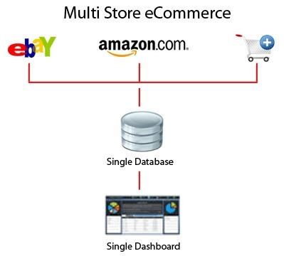 How Multi-Store Ecommerce can Help You Develop Your Online Business | Ecommerce Highlights | Scoop.it
