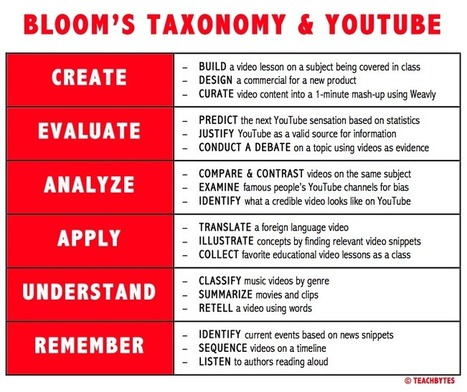 18 Ways To Use YouTube With Bloom's Taxonomy | KB...Konnected's  Kaleidoscope of  Wonderful Websites! | Scoop.it