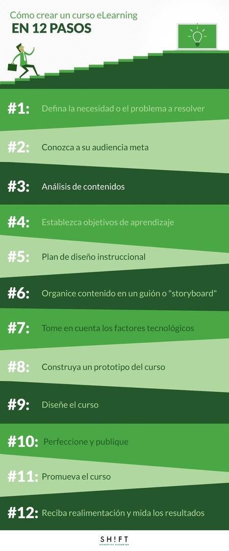 Cómo crear un curso eLearning en 12 pasos | Metodología Didáctica para el E-learning | Scoop.it