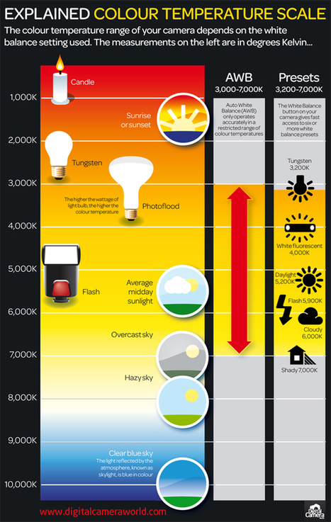 What is color temperature: free photography cheat sheet | Digital Camera World | Best Photography tips and tricks | Scoop.it