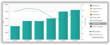 Everything You Need to Measure Twitter Marketing ROI / HubSpot Blog | Be Social On Media For Best Marketing ! | Scoop.it