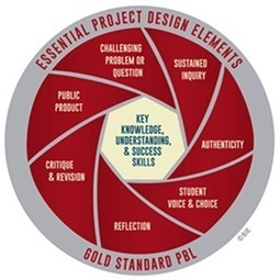 PBL is Here to Stay: Let's Make Sure It's High Quality (Part 1) | Blog | Project Based Learning | BIE | Technology in Art And Education | Scoop.it