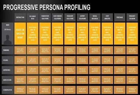 buyer personas' in Public Relations & Social Marketing Insight