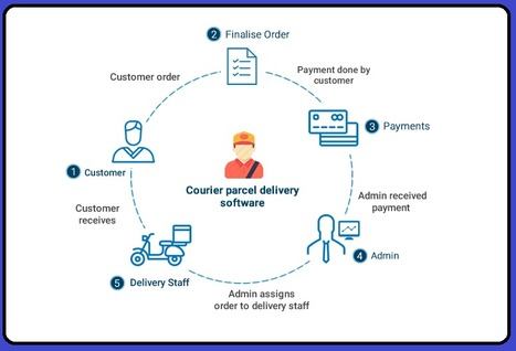 delivery logistics software' in Get 3 months FREE- Garage