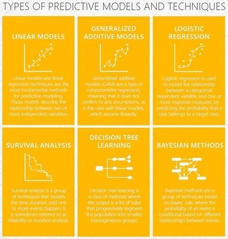 Big Data and Predictive Analytics: Hope or Hype? - Hidden Brains Blog | digital business IT marketing | Scoop.it