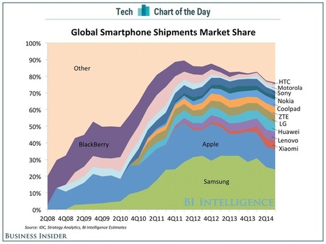 Samsung's Mobile Market Share Is Tumbling | cross pond high tech | Scoop.it