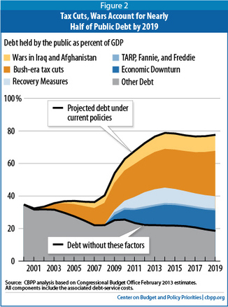The single best chart on the policies driving our deficits — now updated!   Coffee Party Feminists   Scoop.it