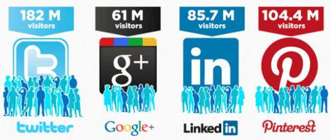 Les derniers chiffres clefs des médias sociaux | ENT | Scoop.it