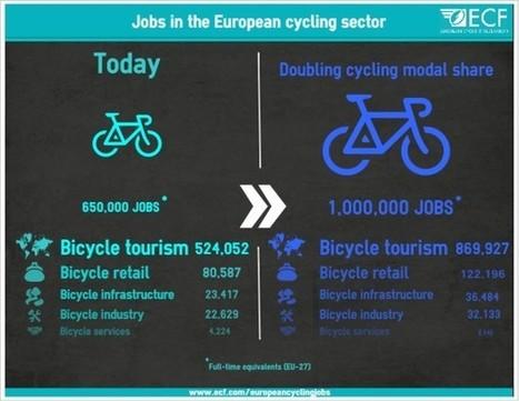 655.000 emplois créés par le marché du vélo | Tourisme etcetera ! | Scoop.it