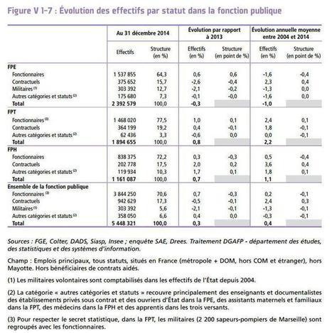 Nombre, statut, recrutement : les vrais chiffres sur les fonctionnaires | fpc : éducation, emploi, formation | Scoop.it