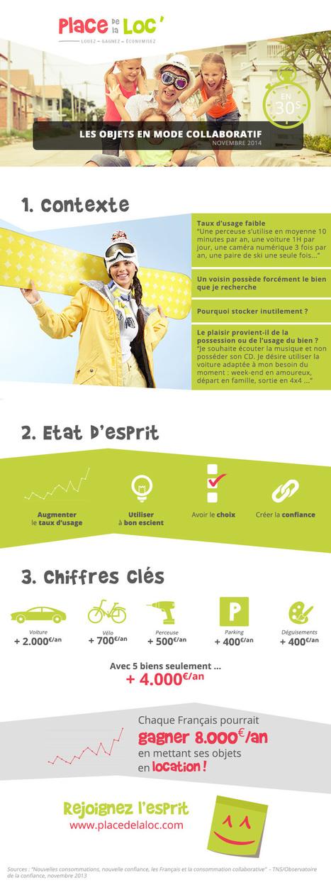 #ConsoCollab : Les Français pourraient gagner jusqu'à 4000 euros par an en louant 5 objets - Maddyness | service-en-plus | Scoop.it